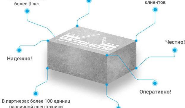 Как организовать производство бетона?
